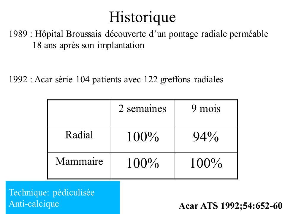 Historique 1989 : Hôpital Broussais découverte dun pontage radiale perméable 18 ans après son implantation Acar ATS 1992;54:652-60 1992 : Acar série 1