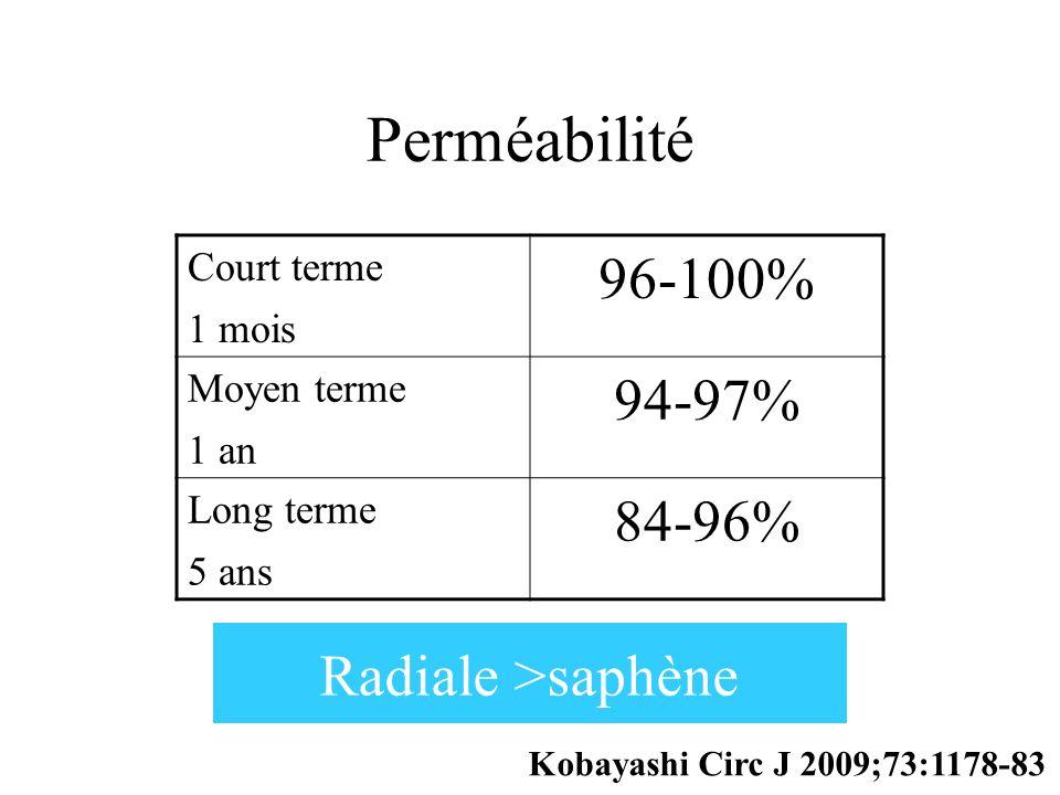 Perméabilité Court terme 1 mois 96-100% Moyen terme 1 an 94-97% Long terme 5 ans 84-96% Kobayashi Circ J 2009;73:1178-83 Radiale >saphène
