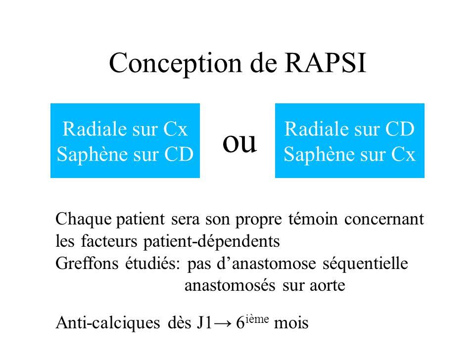 Conception de RAPSI Radiale sur Cx Saphène sur CD Radiale sur CD Saphène sur Cx ou Chaque patient sera son propre témoin concernant les facteurs patie