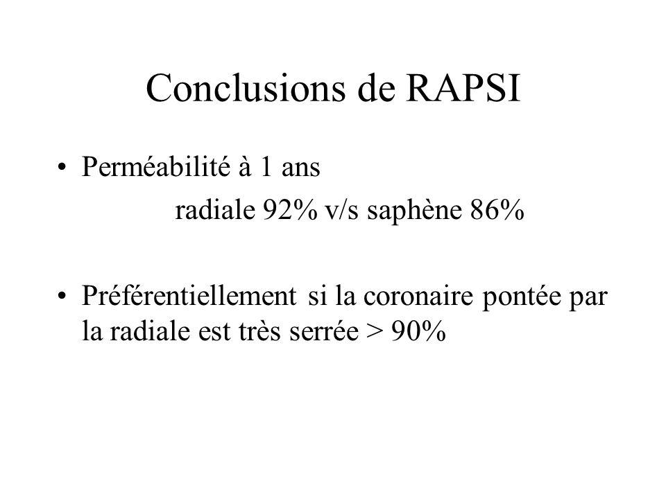Conclusions de RAPSI Perméabilité à 1 ans radiale 92% v/s saphène 86% Préférentiellement si la coronaire pontée par la radiale est très serrée > 90%