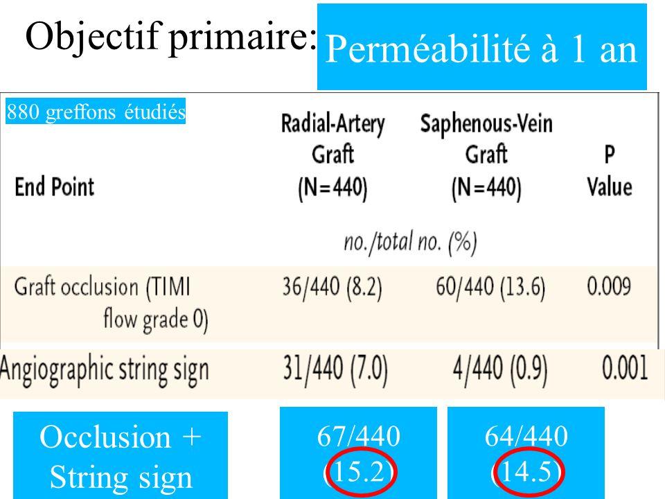 Objectif primaire: Perméabilité à 1 an 880 greffons étudiés Occlusion + String sign 67/440 (15.2) 64/440 (14.5)