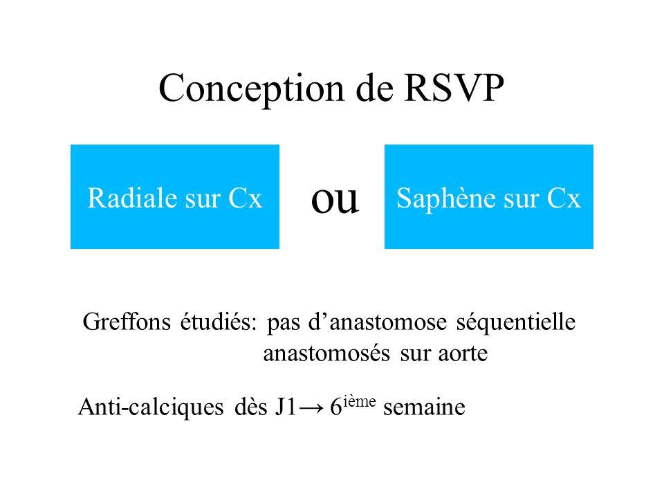 Conception de RSVP Radiale sur CxSaphène sur Cx ou Anti-calciques dès J1 6 ième semaine Greffons étudiés: pas danastomose séquentielle anastomosés sur