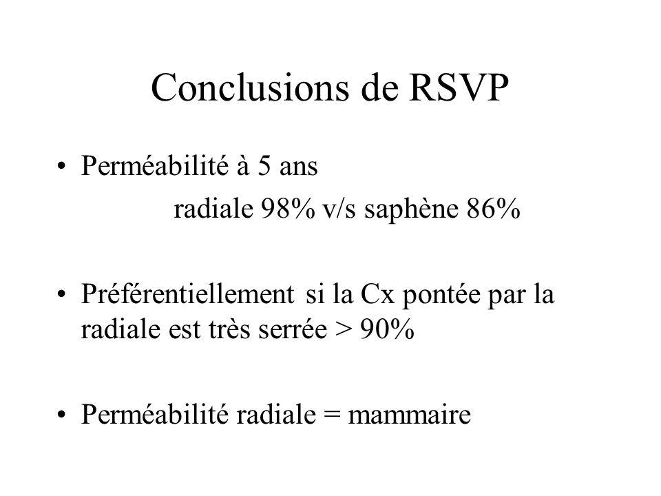 Conclusions de RSVP Perméabilité à 5 ans radiale 98% v/s saphène 86% Préférentiellement si la Cx pontée par la radiale est très serrée > 90% Perméabil