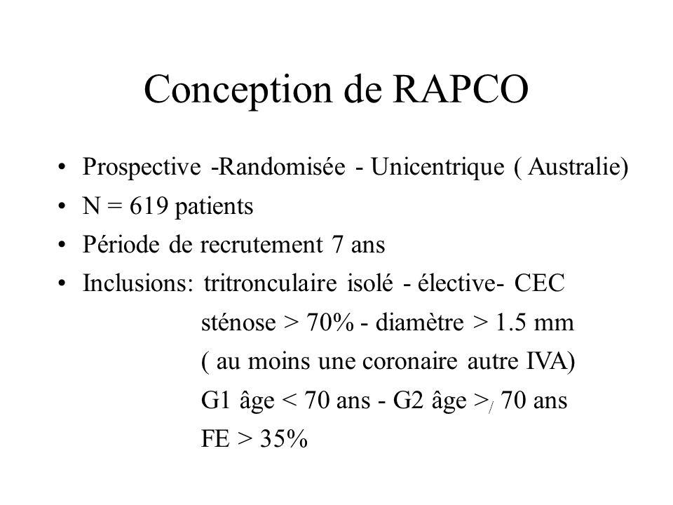 Conception de RAPCO Prospective -Randomisée - Unicentrique ( Australie) N = 619 patients Période de recrutement 7 ans Inclusions: tritronculaire isolé
