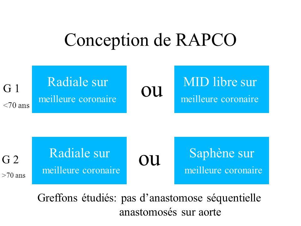 Conception de RAPCO Radiale sur meilleure coronaire MID libre sur meilleure coronaire ou G 1 <70 ans Radiale sur meilleure coronaire Saphène sur meill