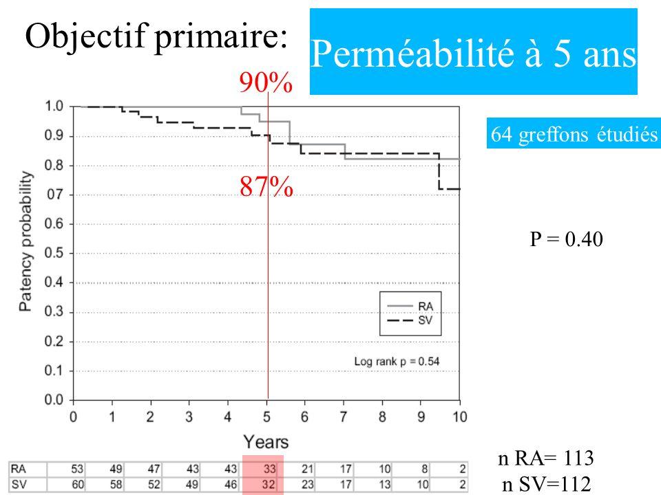 Objectif primaire: Perméabilité à 5 ans 90% 64 greffons étudiés n RA= 113 n SV=112 87% P = 0.40