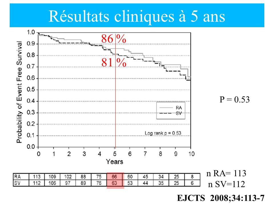 n RA= 113 n SV=112 EJCTS 2008;34:113-7 Résultats cliniques à 5 ans P = 0.53 81 % 86 %