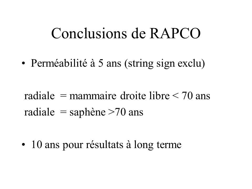 Conclusions de RAPCO Perméabilité à 5 ans (string sign exclu) radiale = mammaire droite libre < 70 ans radiale = saphène >70 ans 10 ans pour résultats