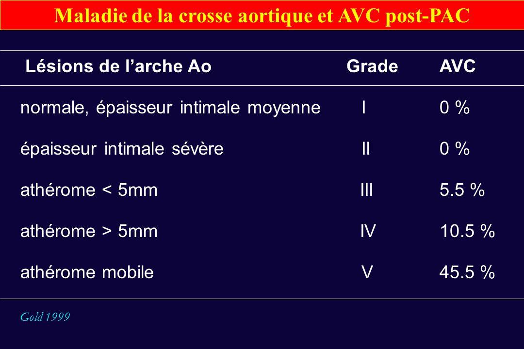 Lésions de larche AoGradeAVC normale, épaisseur intimale moyenne I0 % épaisseur intimale sévère II0 % athérome < 5mm III5.5 % athérome > 5mm IV10.5 %