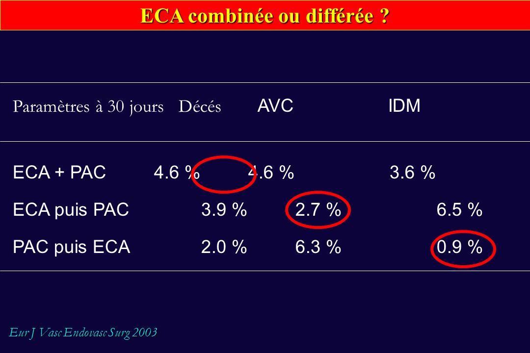 ECA combinée ou différée ? Paramètres à 30 jours Décés AVC IDM ECA + PAC 4.6 %4.6 % 3.6 % ECA puis PAC 3.9 %2.7 % 6.5 % PAC puis ECA 2.0 %6.3 %0.9 % E
