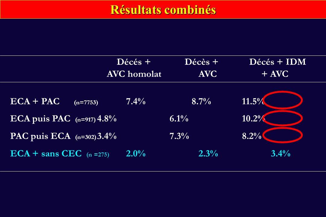 Résultats combinés Décés + Décès + Décés + IDM AVC homolat AVC + AVC ECA + PAC (n=7753) 7.4% 8.7% 11.5% ECA puis PAC (n=917) 4.8% 6.1% 10.2% PAC puis