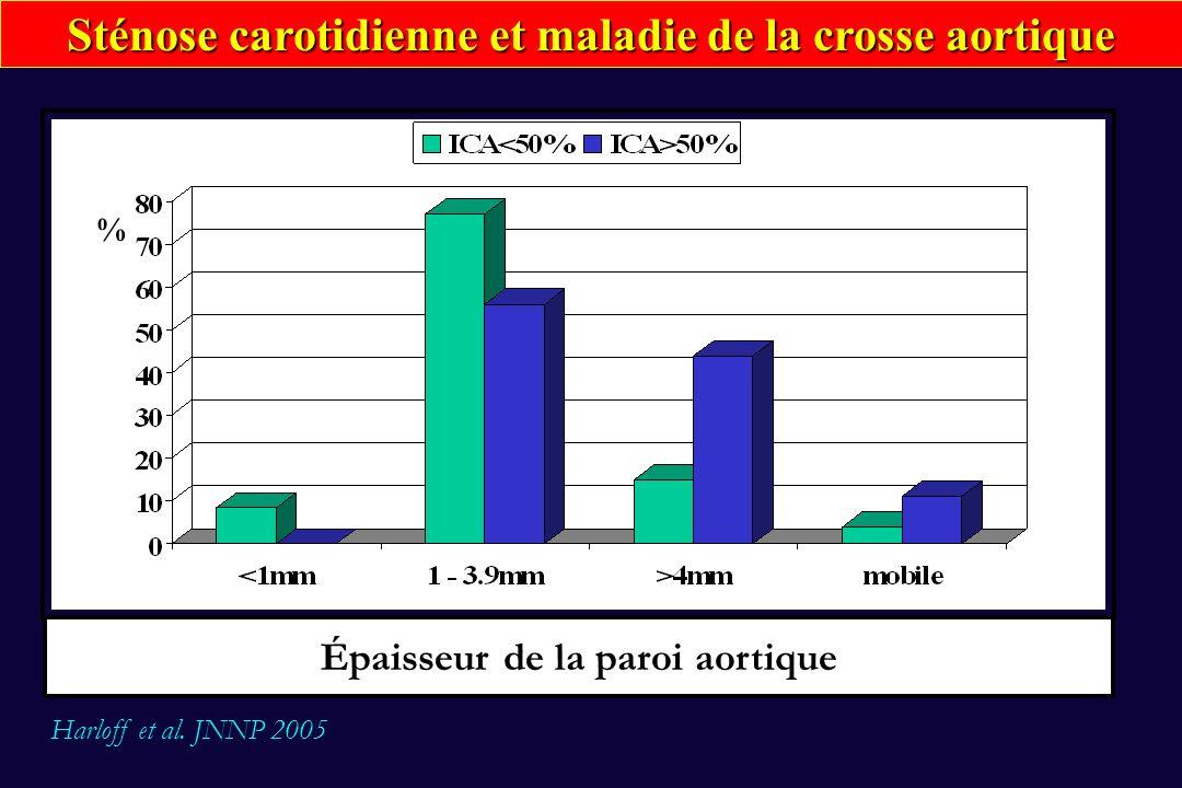 % Épaisseur de la paroi aortique Sténose carotidienne et maladie de la crosse aortique Harloff et al. JNNP 2005