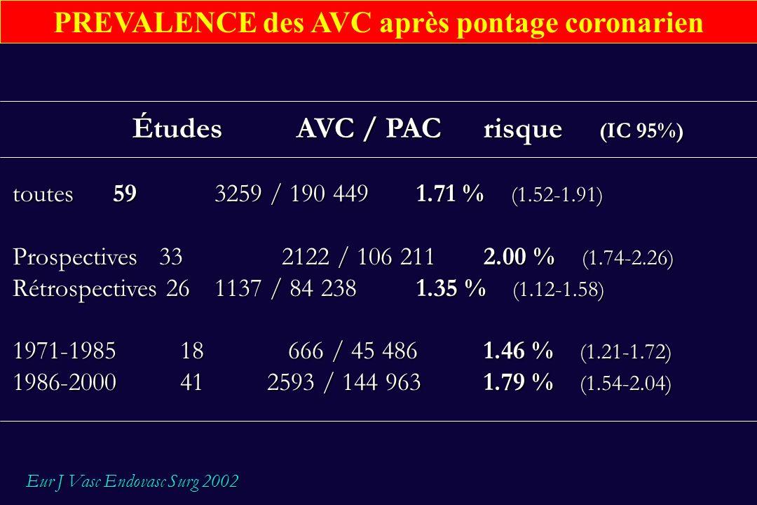 Facteurs carotidiens prédictifs dun AVC post-PAC Paramètres Odds ratioIC 95% souffle carotidien 3.62.8 - 4.6 Atcd AVC/AIT 3.62.7 - 4.9 Sténose carotidienne entre 50 et 100 % 4.33.2 - 5.7 Eur J Vasc Endovasc Surg 2002 Eur J Vasc Endovasc Surg 2002