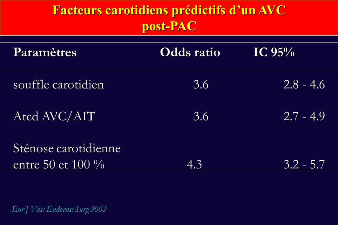 Facteurs de risque RR Aorte ascendante athéromateuseX 4 Atcd AVC / AIT X 4 Sténose carotidienne X 3 durée du PAC et du temps de clampage AoX 2 diabète, insuffisance rénale, BPCO X 2 hypertension artérielle X 2 angor instable et défaillance cardiaque X 2 trouble du rythme X 2 âge par décennie (> 70 ans)X 2 Facteurs de risque des AVC périopératoires M.