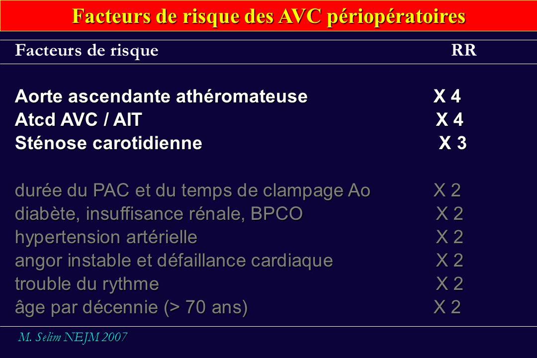 Facteurs de risque RR Aorte ascendante athéromateuseX 4 Atcd AVC / AIT X 4 Sténose carotidienne X 3 durée du PAC et du temps de clampage AoX 2 diabète