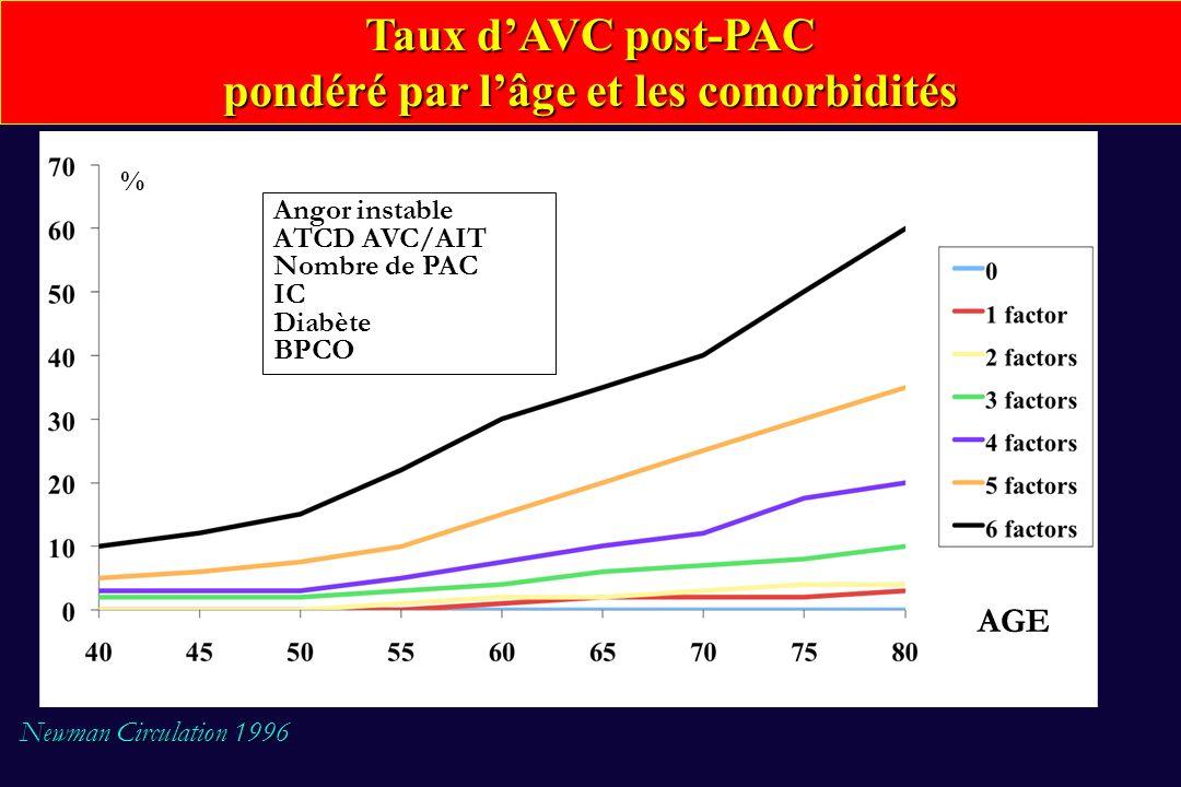 Données du doppler carotidien préopératoire au PAC Sténose entre 50-99% (4674 patients ayant une sténose carotidienne au doppler mais non proposés pour une endartériectomie prophylactique) bilatéraleunilatéralebilatéraleocc + occ +occlusion 50% bilatérale (n=4430)(n=126) (n=58)(n=43) (n=14) (n=3) 1.8% 3.2% 5.2%11.6% 7.1% 33% (1.4-2.2) (0.0-6.5) (0.0-10.8) (2.1-21.2) (0.0-19.7) (n/a) 82/4430 4/126 3/585/43 1/14 1/3 Eur J Vasc Endovasc Surg 2002 Eur J Vasc Endovasc Surg 2002