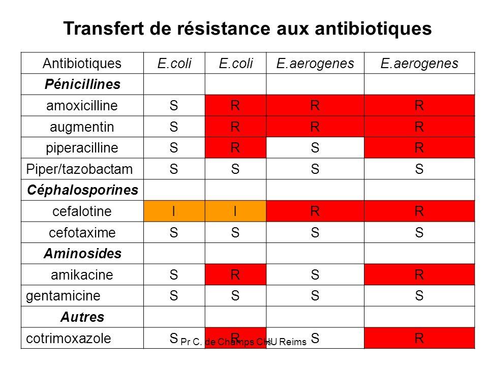 26 Résistance (%) des souches d E.coli isolées dECBU selon lâge chez les femmes R.