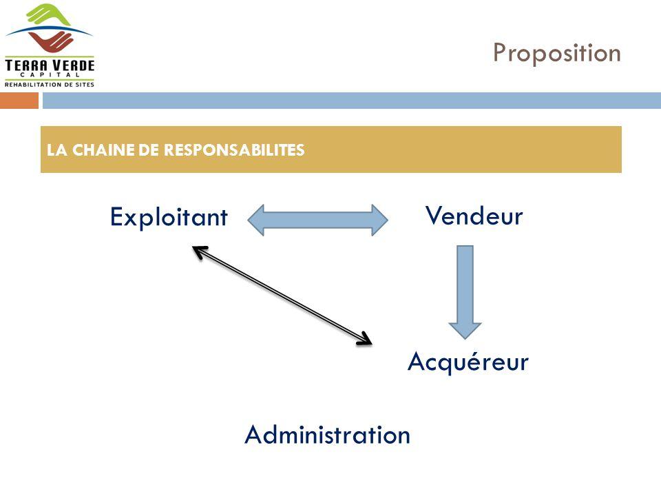Proposition Exploitant Vendeur Acquéreur Administration LA CHAINE DE RESPONSABILITES