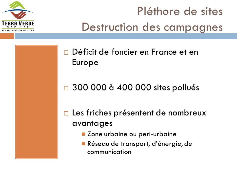 Pléthore de sites Destruction des campagnes Déficit de foncier en France et en Europe 300 000 à 400 000 sites pollués Les friches présentent de nombreux avantages Zone urbaine ou peri-urbaine Réseau de transport, dénergie, de communication
