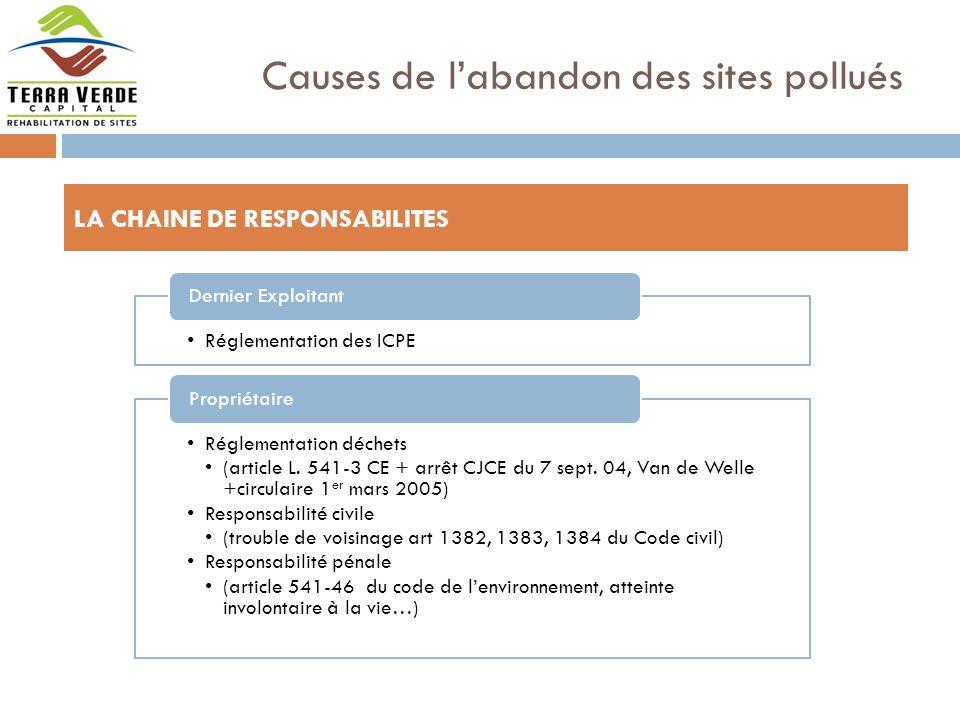 Causes de labandon des sites pollués Exploitant Vendeur Acquéreur Administration LA CHAINE DE RESPONSABILITES