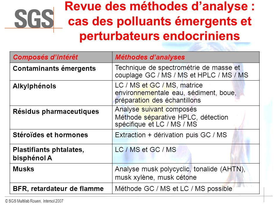 © SGS Multilab Rouen, Intersol 2007 Revue des méthodes danalyse : cas des polluants émergents et perturbateurs endocriniens Composés dintérêtMéthodes danalyses Contaminants émergents Technique de spectrométrie de masse et couplage GC / MS / MS et HPLC / MS / MS Alkylphénols LC / MS et GC / MS, matrice environnementale eau, sédiment, boue, préparation des échantillons Résidus pharmaceutiques Analyse suivant composés Méthode séparative HPLC, détection spécifique et LC / MS / MS Stéroïdes et hormonesExtraction + dérivation puis GC / MS Plastifiants phtalates, bisphénol A LC / MS et GC / MS MusksAnalyse musk polycyclic, tonalide (AHTN), musk xylène, musk cétone BFR, retardateur de flammeMéthode GC / MS et LC / MS possible