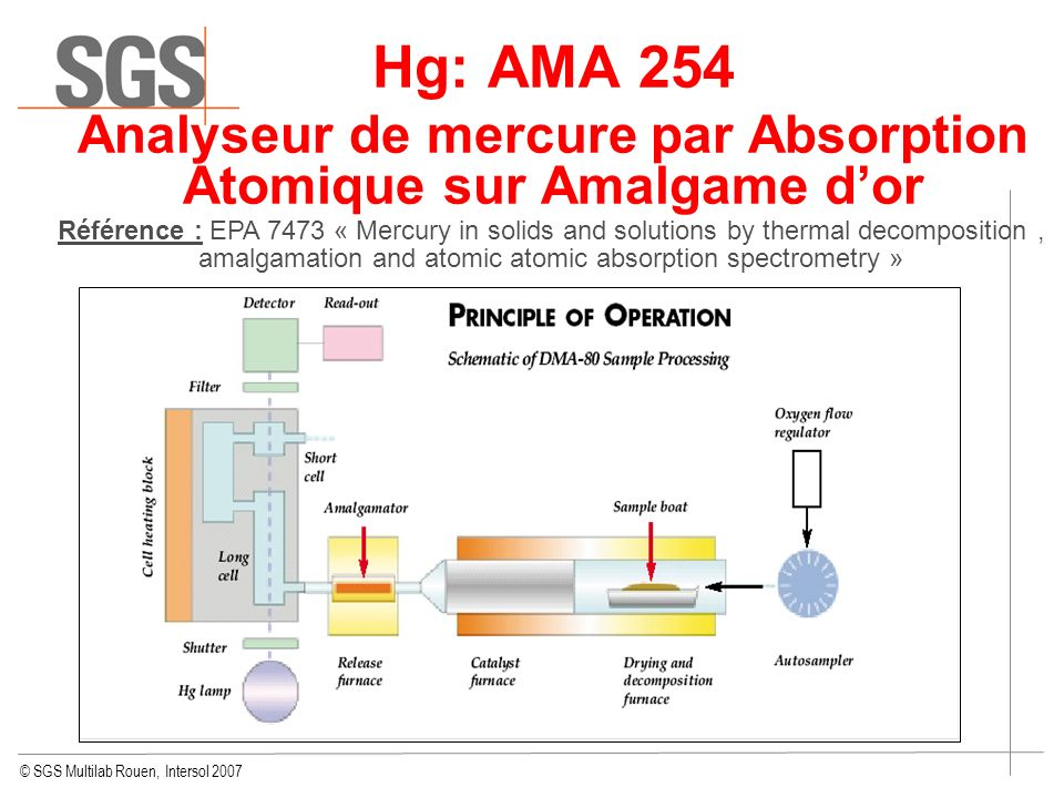 © SGS Multilab Rouen, Intersol 2007 Hg: AMA 254 Analyseur de mercure par Absorption Atomique sur Amalgame dor Référence : EPA 7473 « Mercury in solids and solutions by thermal decomposition, amalgamation and atomic atomic absorption spectrometry »