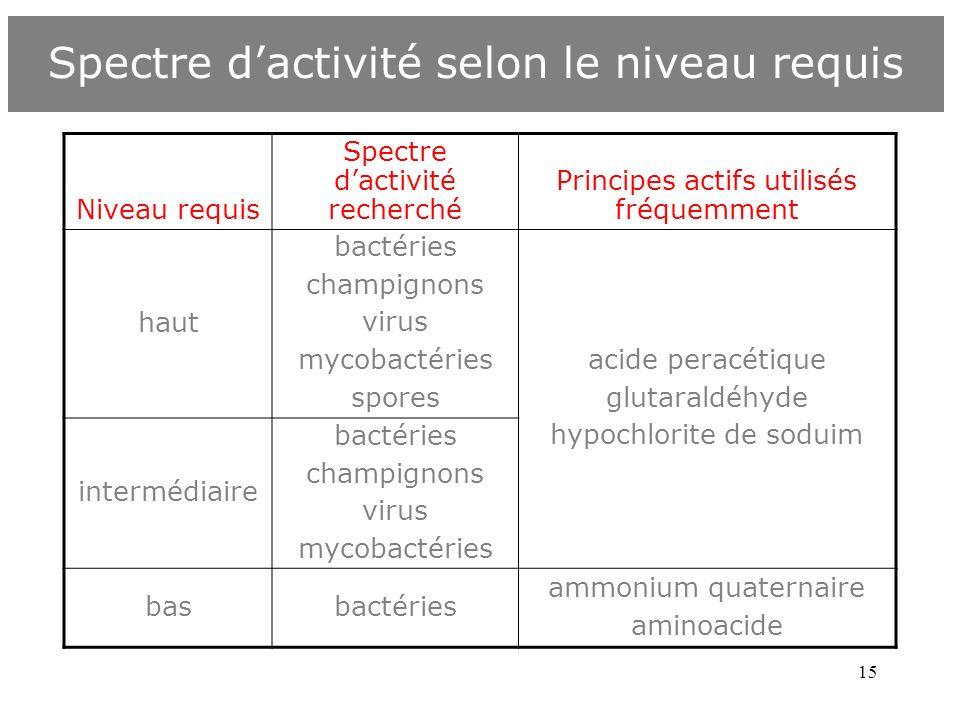 15 Spectre dactivité selon le niveau requis Niveau requis Spectre dactivité recherché Principes actifs utilisés fréquemment haut bactéries champignons