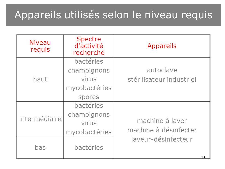 18 Appareils utilisés selon le niveau requis Niveau requis Spectre dactivité recherché Appareils haut bactéries champignons virus mycobactéries spores