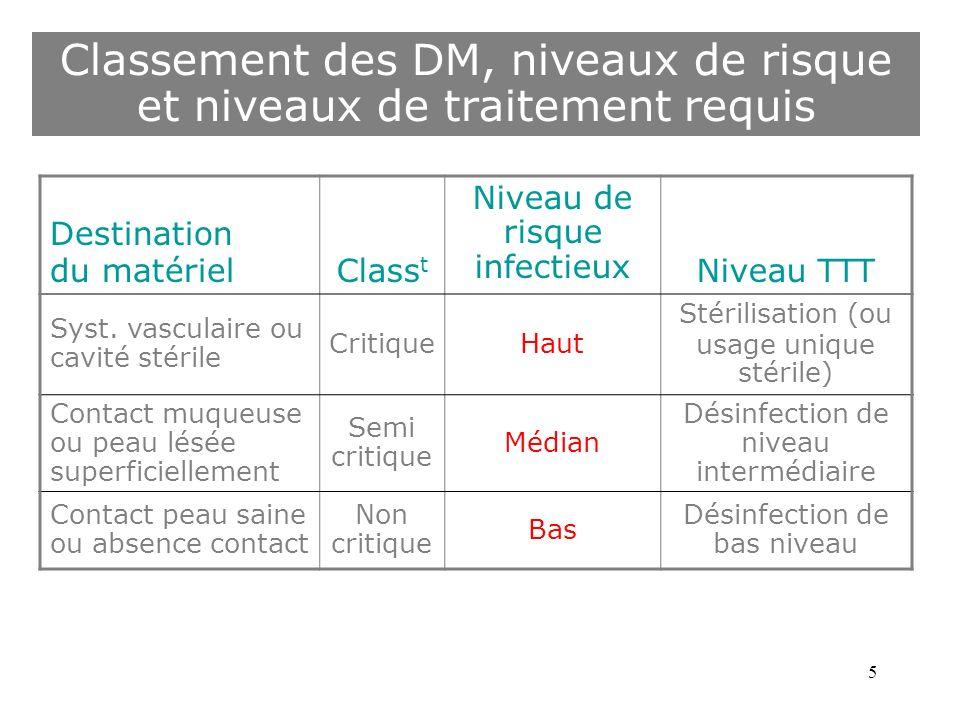 5 Classement des DM, niveaux de risque et niveaux de traitement requis Destination du matérielClass t Niveau de risque infectieux Niveau TTT Syst. vas