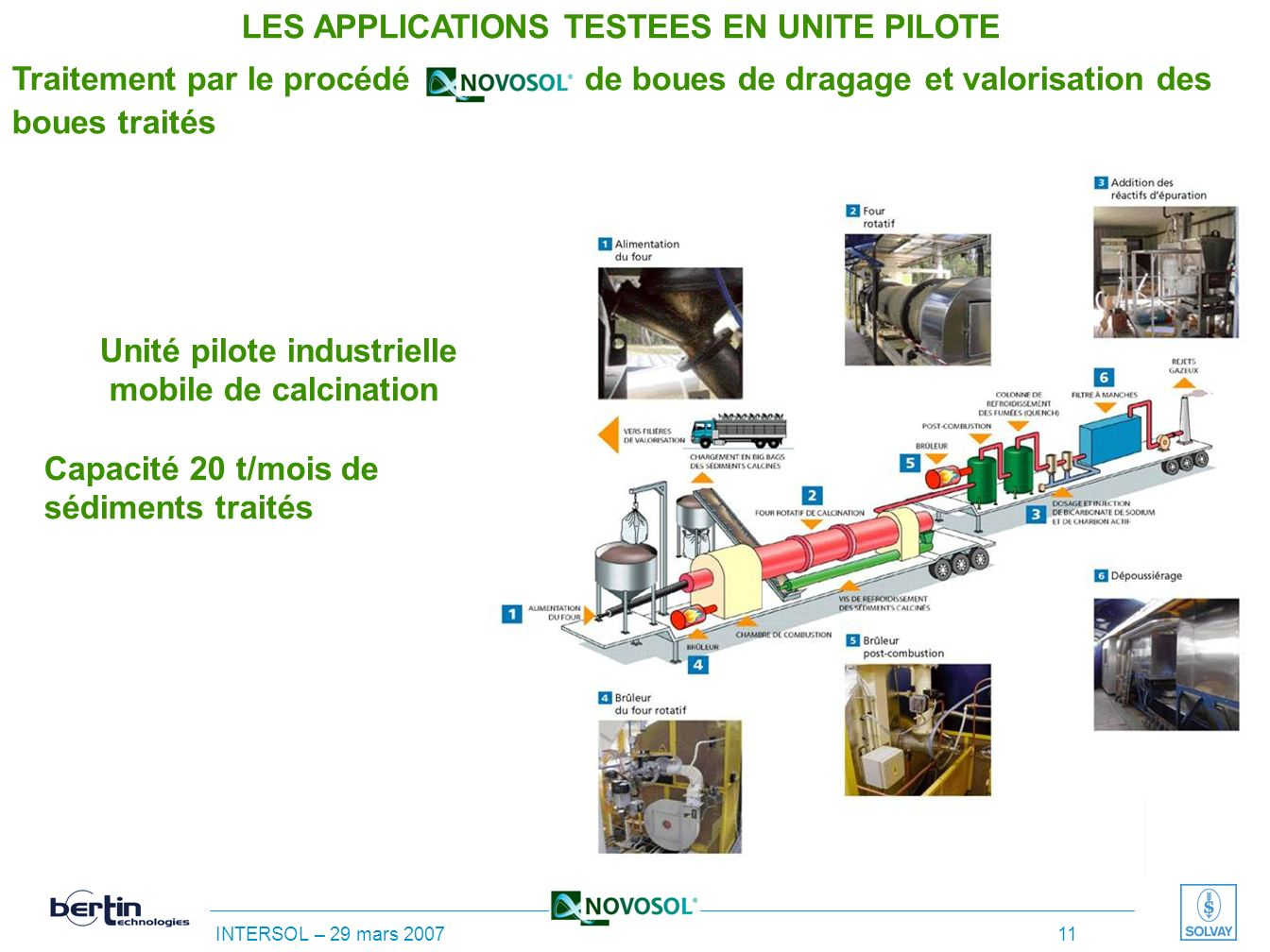 INTERSOL – 29 mars 2007 10 Unité pilote industrielle mobile de phosphatation Seconde version Capacité: 40 t/mois de sédiments à 50% H 2 O LES APPLICAT
