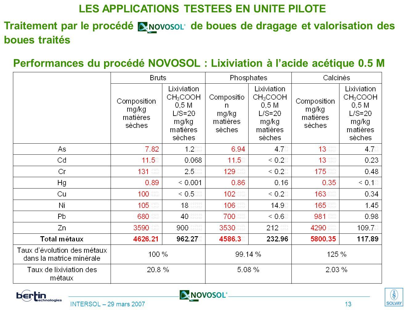 INTERSOL – 29 mars 2007 12 Unité pilote industrielle mobile de calcination – Vue générale Capacité 20 t/mois de sédiments traités LES APPLICATIONS TES