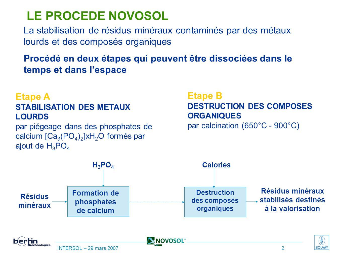 INTERSOL – 29 mars 2007 1 Plan de lexposé 1. Le procédé NOVOSOL 2. Les applications potentielles du procédé 3. Les applications testées en unité pilot