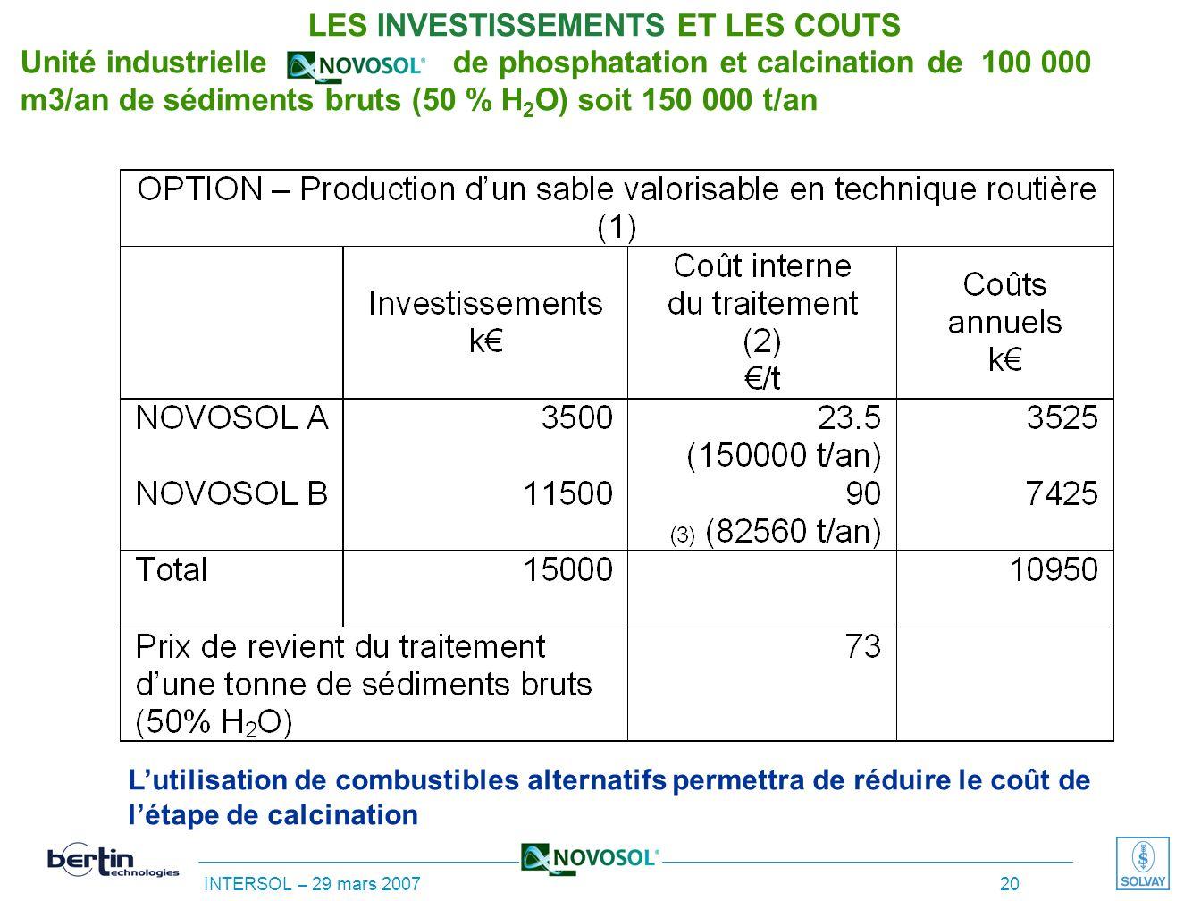 INTERSOL – 29 mars 2007 19 LES INVESTISSEMENTS ET LES COUTS Unité industrielle de phosphatation –séchage de 100 000 m 3 /an de sédiments bruts (50 % H