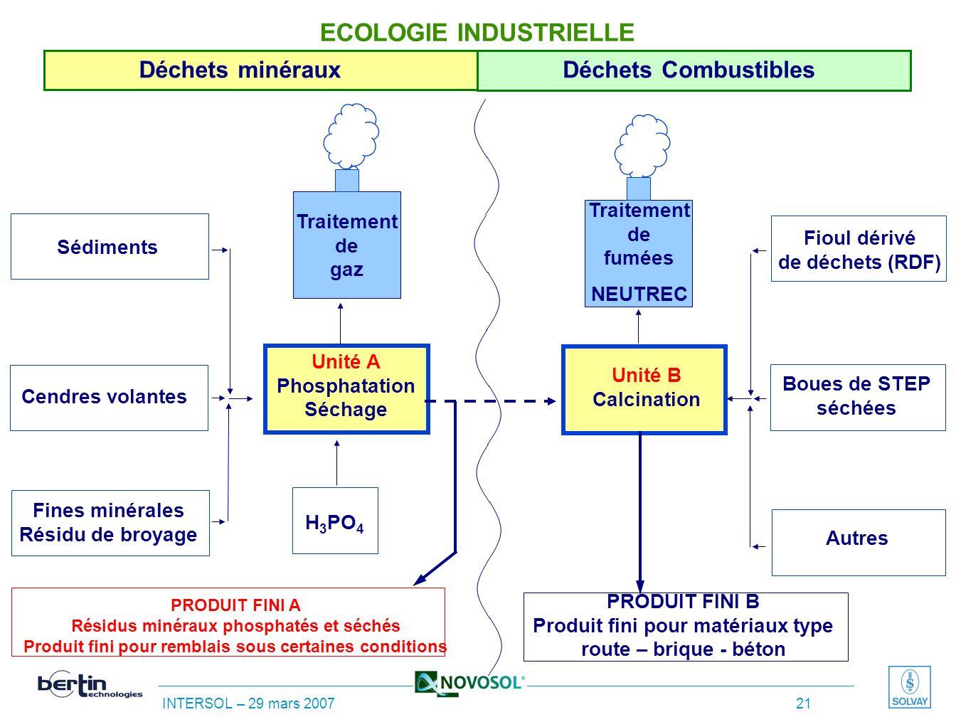 INTERSOL – 29 mars 2007 20 Lutilisation de combustibles alternatifs permettra de réduire le coût de létape de calcination LES INVESTISSEMENTS ET LES C