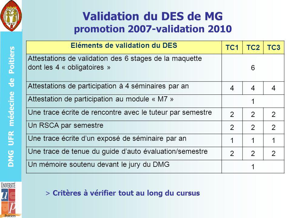DMG UFR médecine de Poitiers Validation du DES de MG promotion 2007-validation 2010 Eléments de validation du DES TC1TC2TC3 Attestations de validation