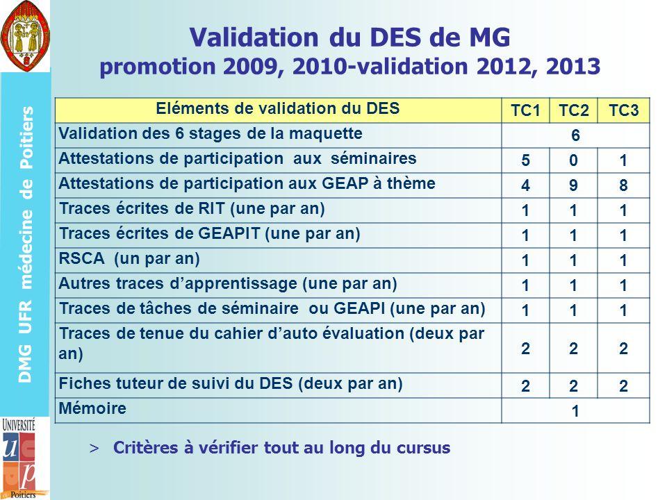 DMG UFR médecine de Poitiers Validation du DES de MG promotion 2009, 2010-validation 2012, 2013 >Critères à vérifier tout au long du cursus Eléments d