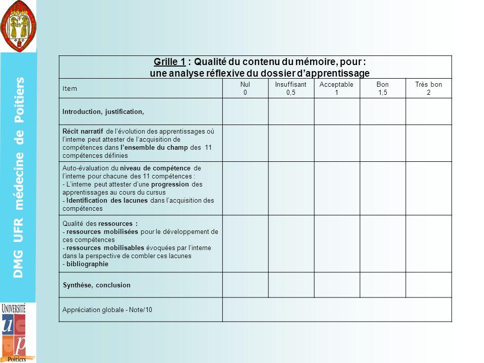 DMG UFR médecine de Poitiers Grille 1 : Qualité du contenu du mémoire, pour : une analyse réflexive du dossier dapprentissage Item Nul 0 Insuffisant 0