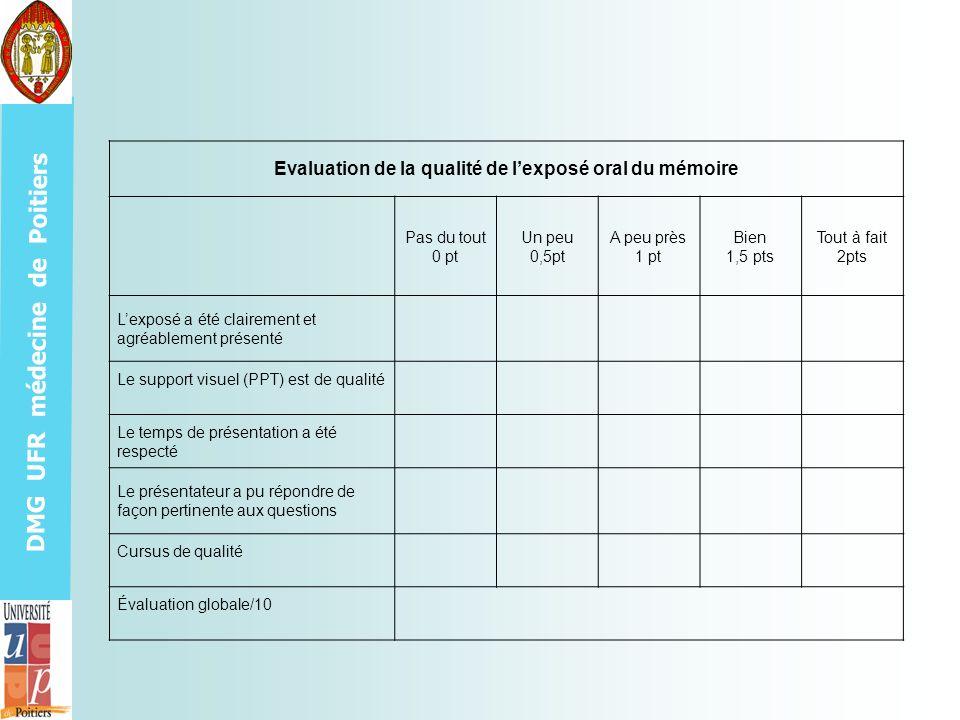 DMG UFR médecine de Poitiers Evaluation de la qualité de lexposé oral du mémoire Pas du tout 0 pt Un peu 0,5pt A peu près 1 pt Bien 1,5 pts Tout à fai