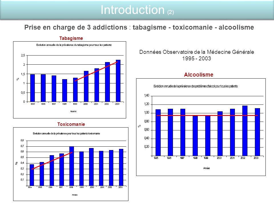 Prise en charge de 3 addictions : tabagisme - toxicomanie - alcoolisme Toxicomanie Alcoolisme Introduction (2) Tabagisme Données Observatoire de la Mé