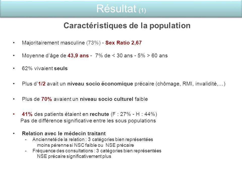 Majoritairement masculine (73%) - Sex Ratio 2,67 Moyenne dâge de 43,9 ans - 7% de 60 ans 62% vivaient seuls Plus d1/2 avait un niveau socio économique
