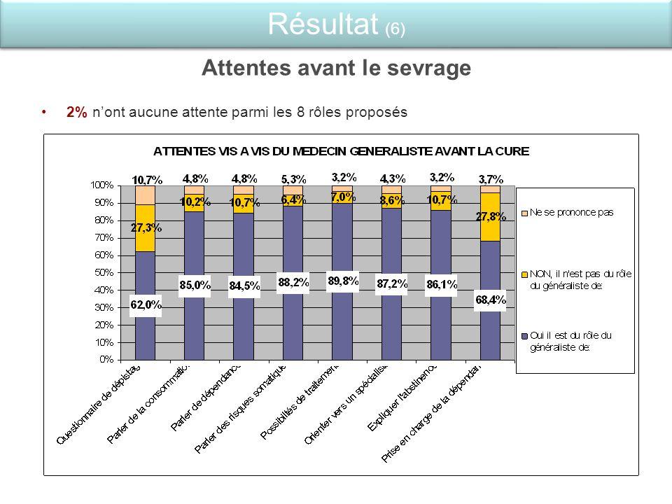 Attentes avant le sevrage 2% nont aucune attente parmi les 8 rôles proposés Résultat (6)