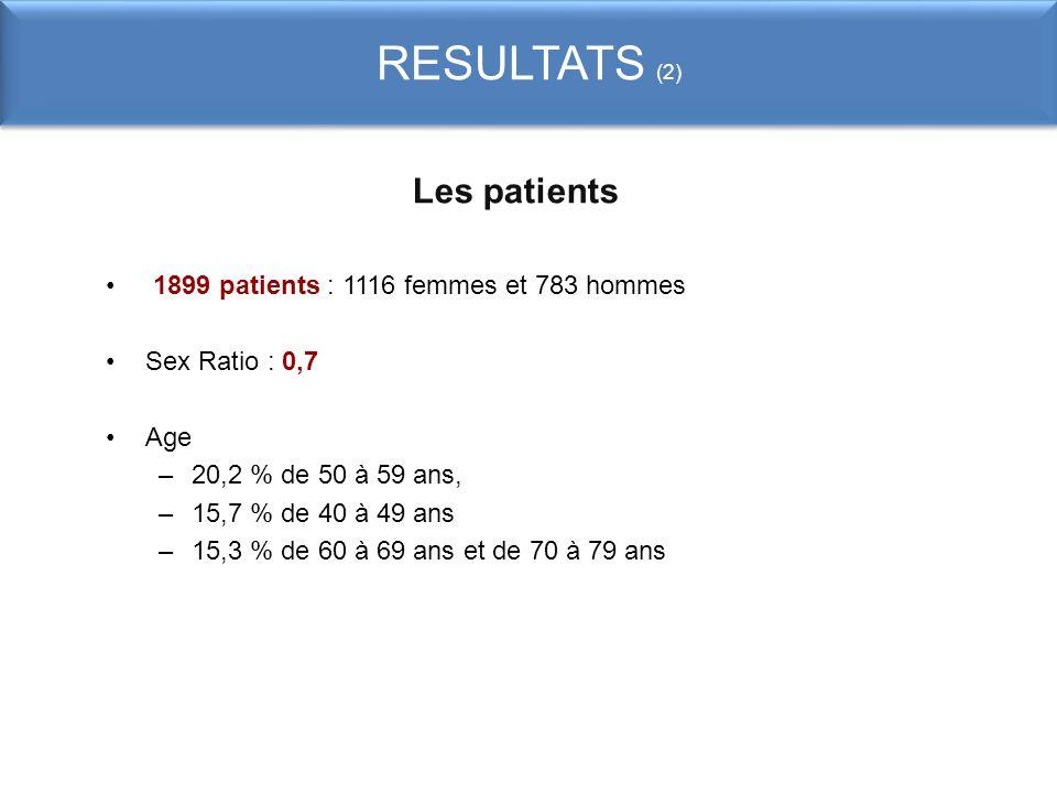 RESULTATS (2) Les patients 1899 patients : 1116 femmes et 783 hommes Sex Ratio : 0,7 Age –20,2 % de 50 à 59 ans, –15,7 % de 40 à 49 ans –15,3 % de 60