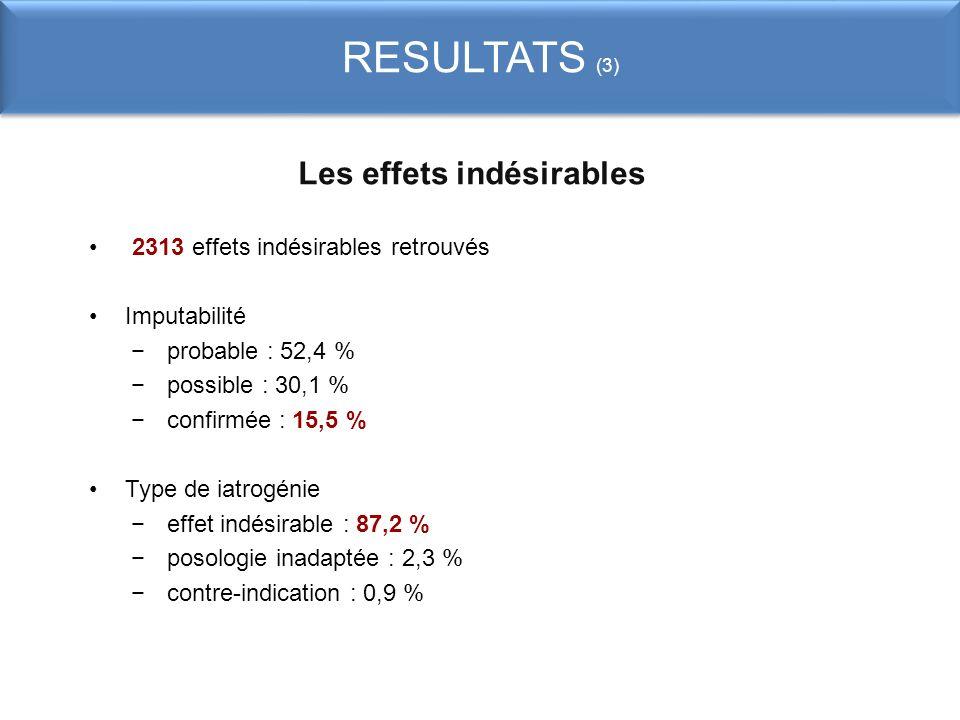 RESULTATS (3) Les effets indésirables 2313 effets indésirables retrouvés Imputabilité probable : 52,4 % possible : 30,1 % confirmée : 15,5 % Type de i