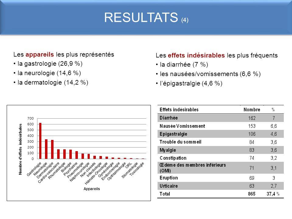 RESULTATS (4) Les appareils les plus représentés la gastrologie (26,9 %) la neurologie (14,6 %) la dermatologie (14,2 %) Les effets indésirables les p