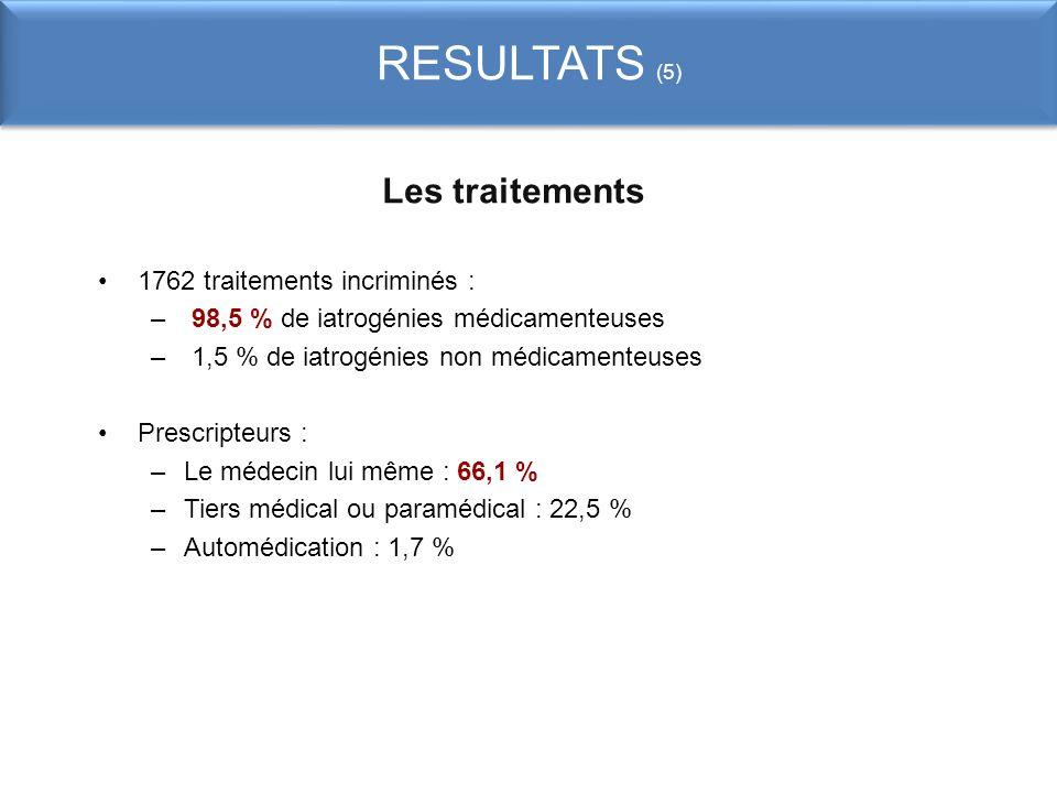 RESULTATS (5) Les traitements 1762 traitements incriminés : – 98,5 % de iatrogénies médicamenteuses – 1,5 % de iatrogénies non médicamenteuses Prescri