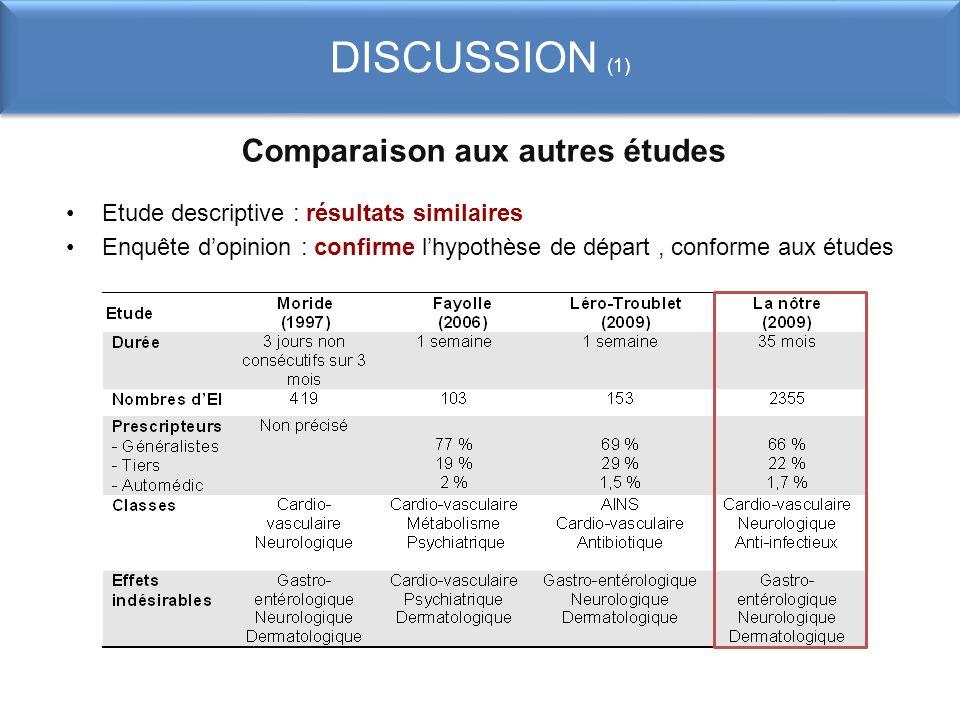 DISCUSSION (1) Comparaison aux autres études Etude descriptive : résultats similaires Enquête dopinion : confirme lhypothèse de départ, conforme aux é