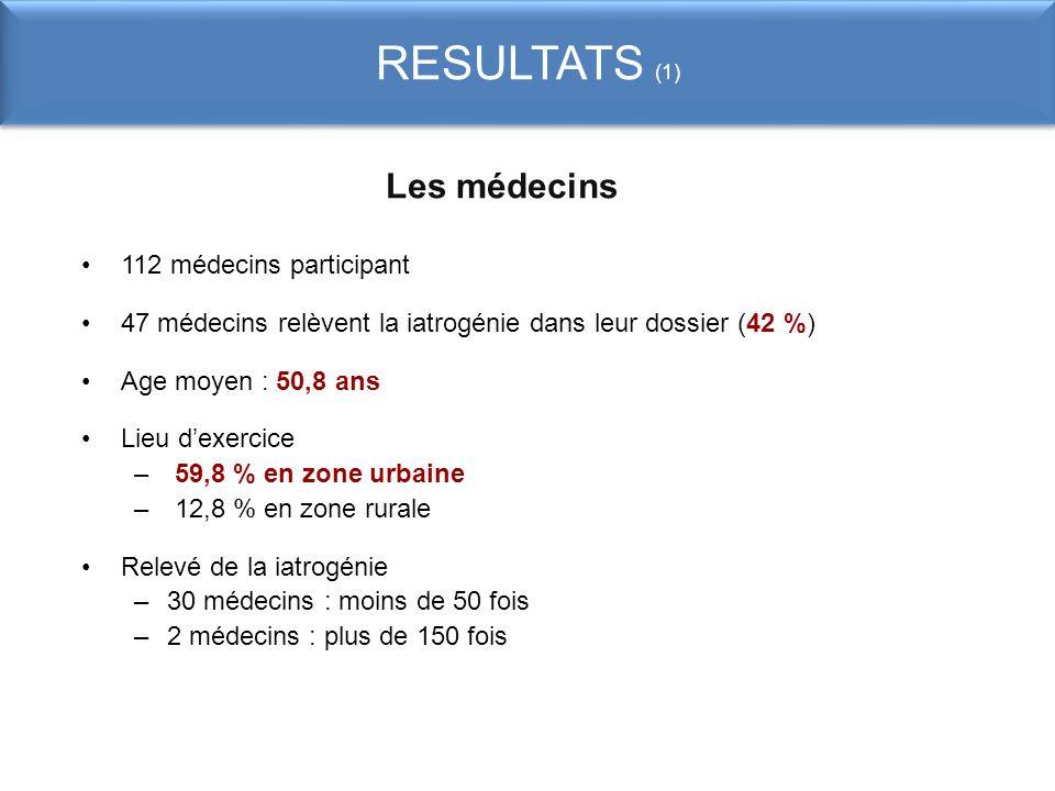 RESULTATS (1) Les médecins 112 médecins participant 47 médecins relèvent la iatrogénie dans leur dossier (42 %) Age moyen : 50,8 ans Lieu dexercice –