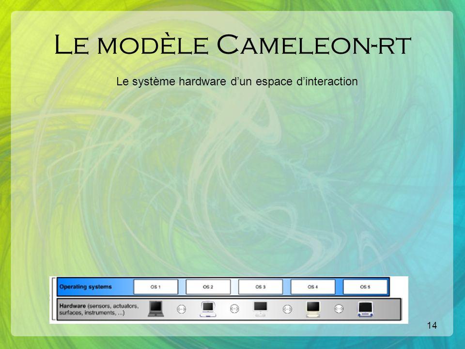 14 Le modèle Cameleon-rt Le système hardware dun espace dinteraction