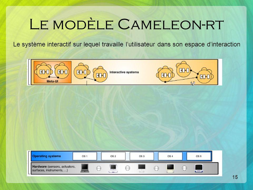 15 Le modèle Cameleon-rt Le système interactif sur lequel travaille lutilisateur dans son espace dinteraction