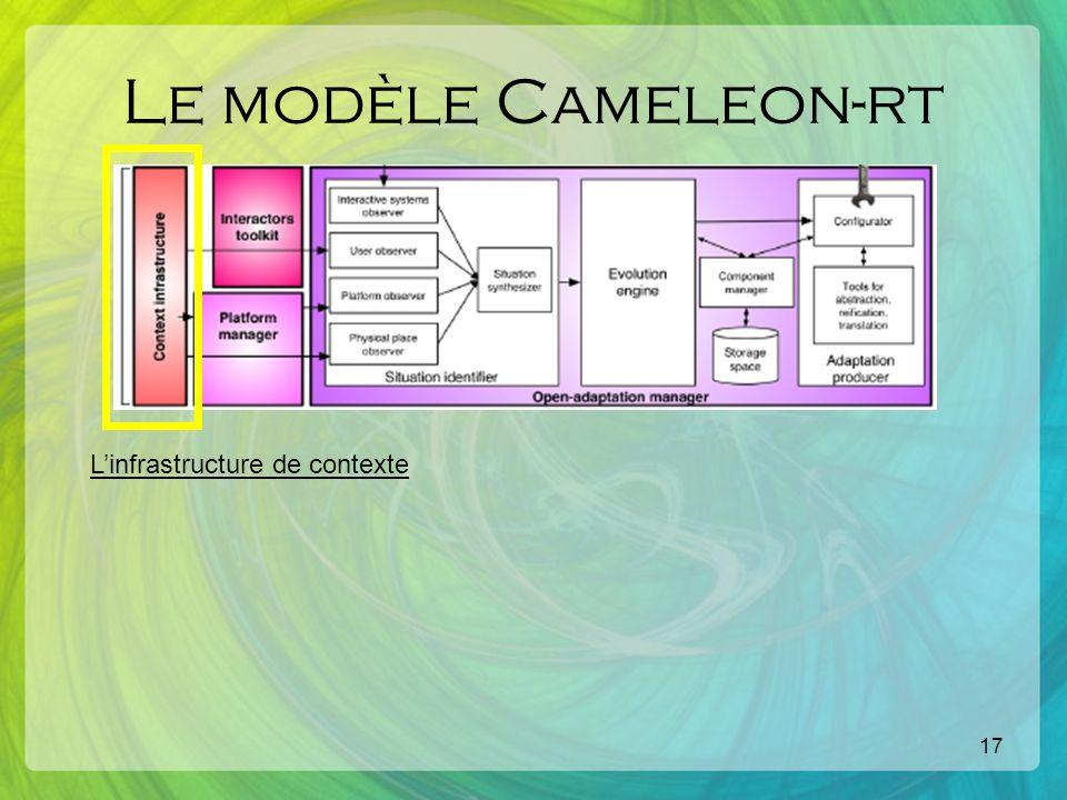 17 Le modèle Cameleon-rt Linfrastructure de contexte